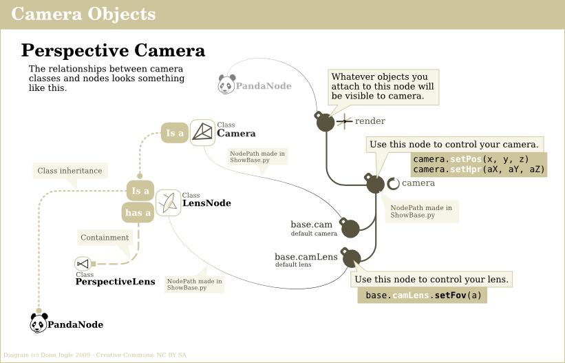 https://tcoenterprises.com/p3dStuff/cs/PerspectiveCamera.png